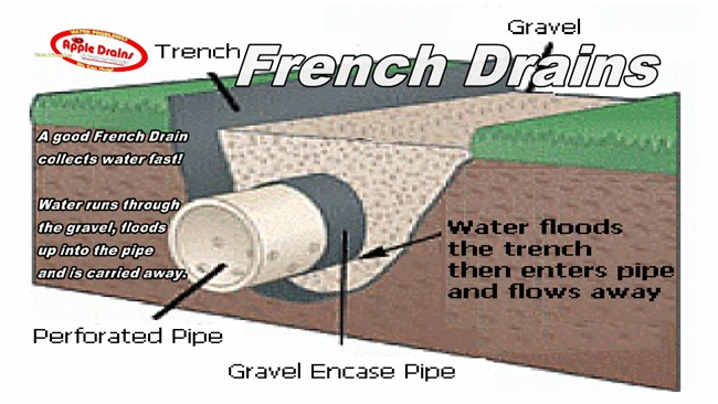 Tegels: Clay Drainage Tile Size